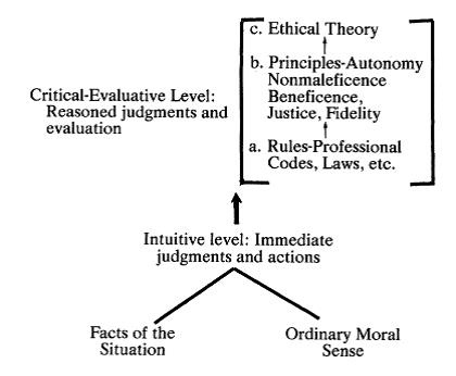 ethical codes and critical thinking The relationship between critical thinking and ethics is important because it determines the right and wrong of a decision based on personal recognition of basic human rights.